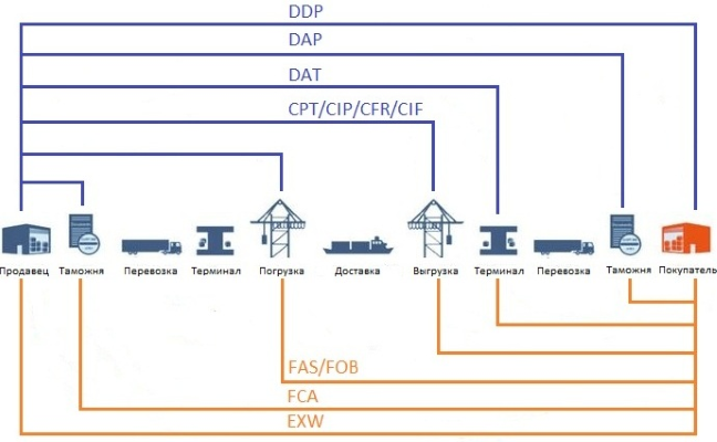 Условия поставки FCA